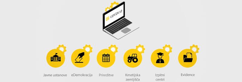 E-uprava: opravljanje upravnih postopkov preko spleta